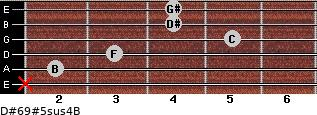 D#6/9#5sus4/B for guitar on frets x, 2, 3, 5, 4, 4