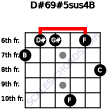D#6/9#5sus4/B for guitar on frets 7, 6, 6, 10, 6, 8