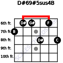 D#6/9#5sus4/B for guitar on frets 7, 6, 6, 8, 6, 8
