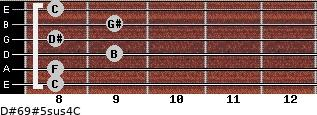 D#6/9#5sus4/C for guitar on frets 8, 8, 9, 8, 9, 8