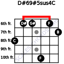 D#6/9#5sus4/C for guitar on frets 8, 6, 6, 10, 6, 7