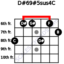 D#6/9#5sus4/C for guitar on frets 8, 6, 6, 8, 6, 7