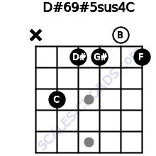 D#6/9#5sus4/C for guitar on frets x, 3, 1, 1, 0, 1