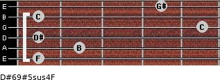 D#6/9#5sus4/F for guitar on frets 1, 2, 1, 5, 1, 4
