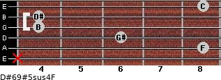 D#6/9#5sus4/F for guitar on frets x, 8, 6, 4, 4, 8