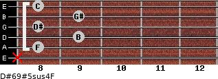 D#6/9#5sus4/F for guitar on frets x, 8, 9, 8, 9, 8