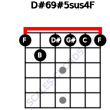 D#6/9#5sus4/F for guitar on frets 1, 2, 1, 1, 1, 1