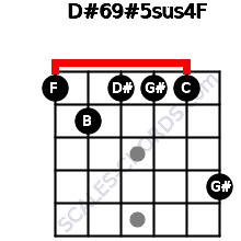 D#6/9#5sus4/F for guitar on frets 1, 2, 1, 1, 1, 4