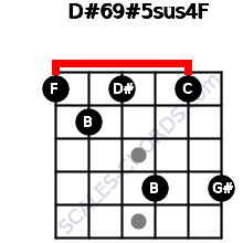 D#6/9#5sus4/F for guitar on frets 1, 2, 1, 4, 1, 4