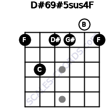 D#6/9#5sus4/F for guitar on frets 1, 3, 1, 1, 0, 1
