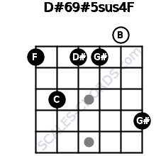 D#6/9#5sus4/F for guitar on frets 1, 3, 1, 1, 0, 4