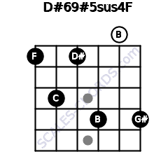 D#6/9#5sus4/F for guitar on frets 1, 3, 1, 4, 0, 4