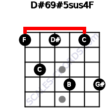 D#6/9#5sus4/F for guitar on frets 1, 3, 1, 4, 1, 4