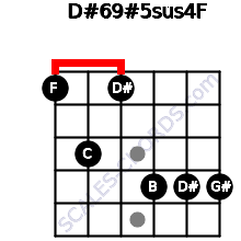 D#6/9#5sus4/F for guitar on frets 1, 3, 1, 4, 4, 4