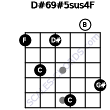 D#6/9#5sus4/F for guitar on frets 1, 3, 1, 5, 0, 4