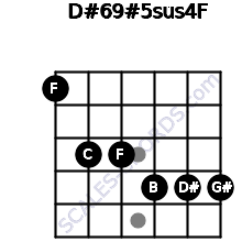 D#6/9#5sus4/F for guitar on frets 1, 3, 3, 4, 4, 4