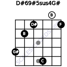 D#6/9#5sus4/G# for guitar on frets 4, 2, 1, 5, 0, 1