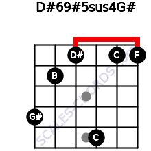 D#6/9#5sus4/G# for guitar on frets 4, 2, 1, 5, 1, 1