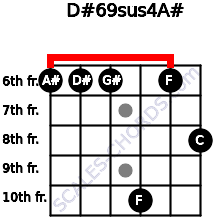 D#6/9sus4/A# for guitar on frets 6, 6, 6, 10, 6, 8