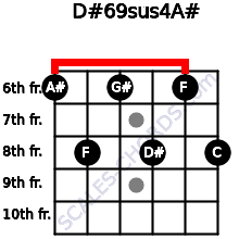 D#6/9sus4/A# for guitar on frets 6, 8, 6, 8, 6, 8