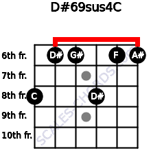 D#6/9sus4/C for guitar on frets 8, 6, 6, 8, 6, 6