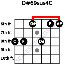 D#6/9sus4/C for guitar on frets 8, 8, 6, 8, 6, 6
