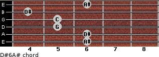 D#6/A# for guitar on frets 6, 6, 5, 5, 4, 6