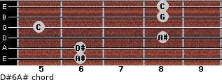D#6/A# for guitar on frets 6, 6, 8, 5, 8, 8