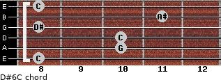 D#6/C for guitar on frets 8, 10, 10, 8, 11, 8