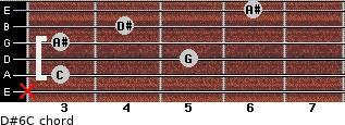 D#6/C for guitar on frets x, 3, 5, 3, 4, 6