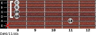 D#6/11/Ab for guitar on frets x, 11, 8, 8, 8, 8