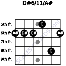 D#6/11/A# for guitar on frets 6, 6, 6, 5, 8, 6
