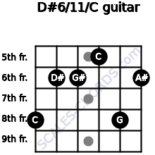 D#6/11/C for guitar on frets 8, 6, 6, 5, 8, 6