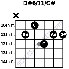D#6/11/G# for guitar on frets x, 11, 10, 12, 11, 11