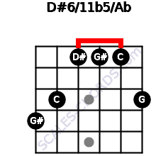 D#6/11b5/Ab for guitar on frets 4, 3, 1, 1, 1, 3