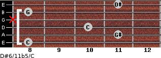 D#6/11b5/C for guitar on frets 8, 11, 10, x, 8, 11