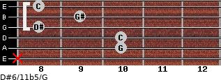 D#6/11b5/G for guitar on frets x, 10, 10, 8, 9, 8