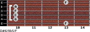 D#6/9b5/F for guitar on frets 13, 10, 10, 10, 10, 13