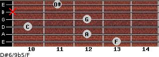 D#6/9b5/F for guitar on frets 13, 12, 10, 12, x, 11