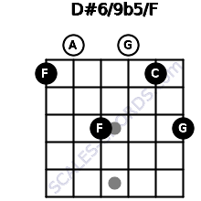 D#6/9b5/F for guitar on frets 1, 0, 3, 0, 1, 3