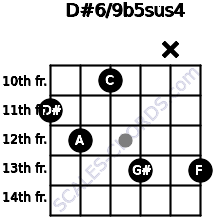 D#6/9b5sus4 for guitar on frets 11, 12, 10, 13, x, 13