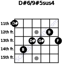 D#6/9#5sus4 for guitar on frets 11, 14, 13, 13, 12, 13
