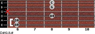 D#6/A# for guitar on frets 6, 6, 8, x, 8, 8