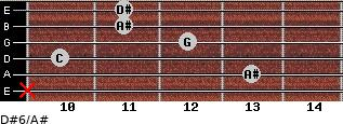 D#6/A# for guitar on frets x, 13, 10, 12, 11, 11