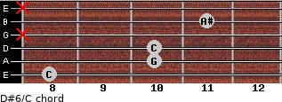 D#6/C for guitar on frets 8, 10, 10, x, 11, x