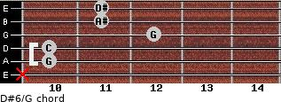 D#6/G for guitar on frets x, 10, 10, 12, 11, 11
