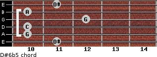 D#6b5 for guitar on frets 11, 10, 10, 12, 10, 11