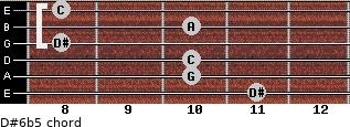 D#6b5 for guitar on frets 11, 10, 10, 8, 10, 8