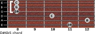 D#6b5 for guitar on frets 11, 12, 10, 8, 8, 8