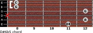 D#6b5 for guitar on frets 11, 12, x, 12, 8, 8